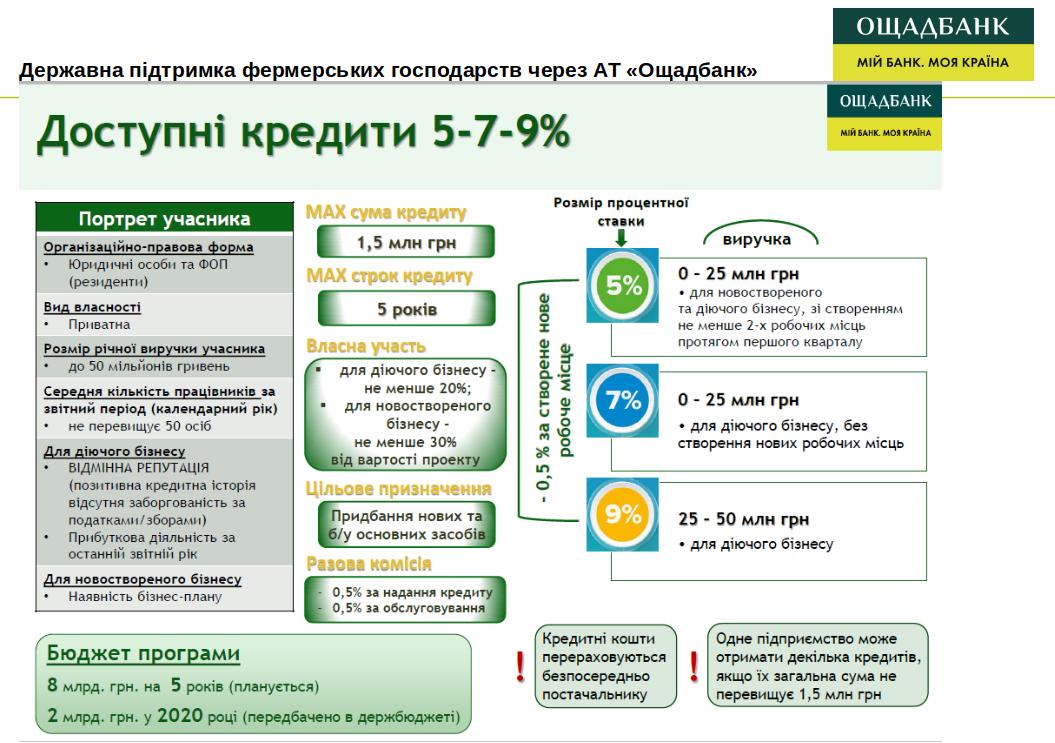 Eridon-Tech-OshchadBank-financing-2021